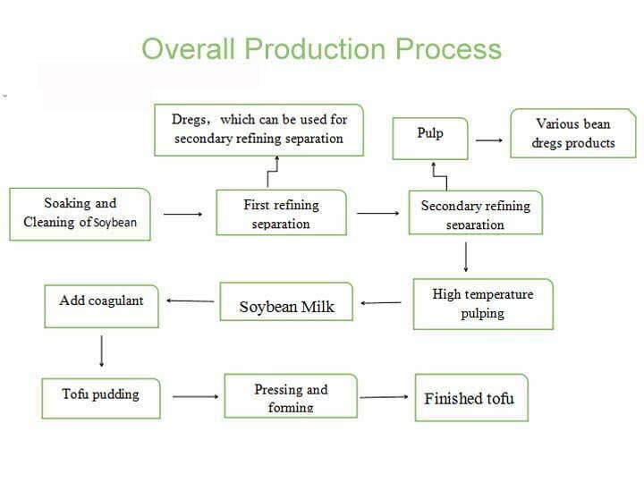 flow-process diagram of tofu maker