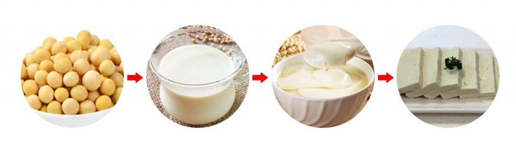 soybean-soymilk-tofu pudding-tofu