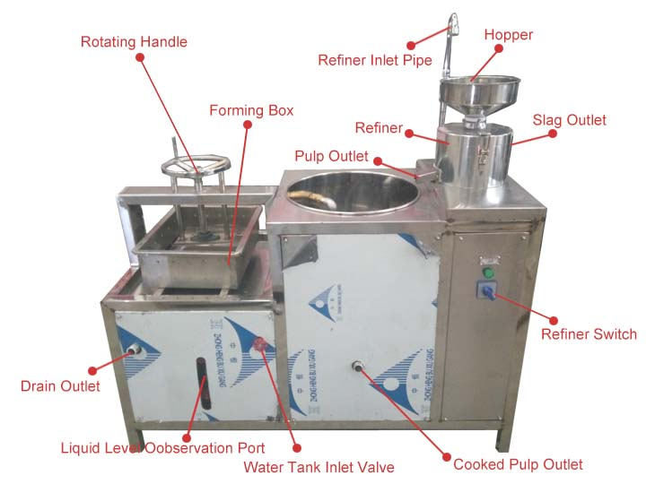 soymilk machine Structure diagram