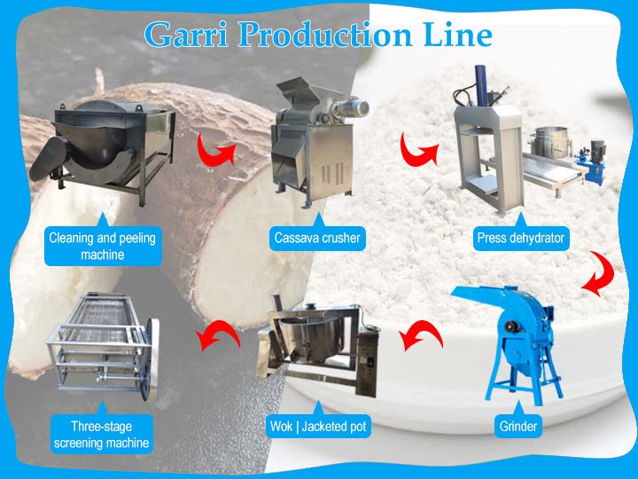 Garri production line