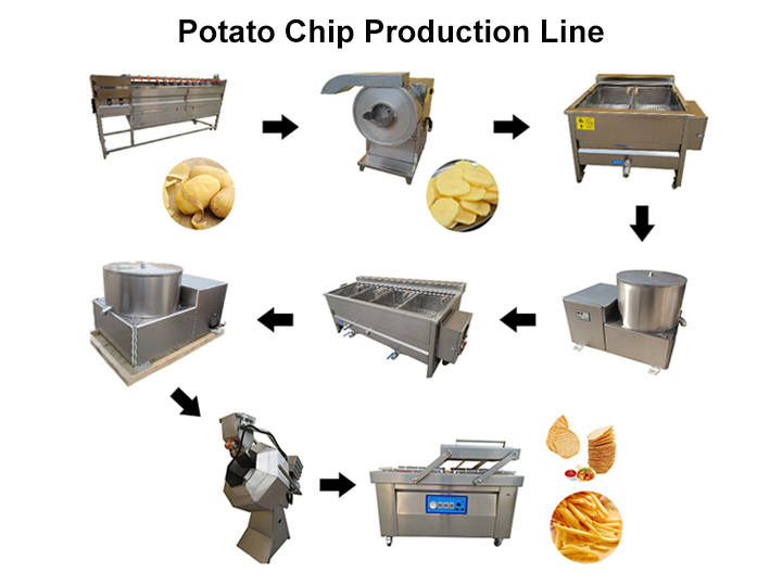potato chip production line
