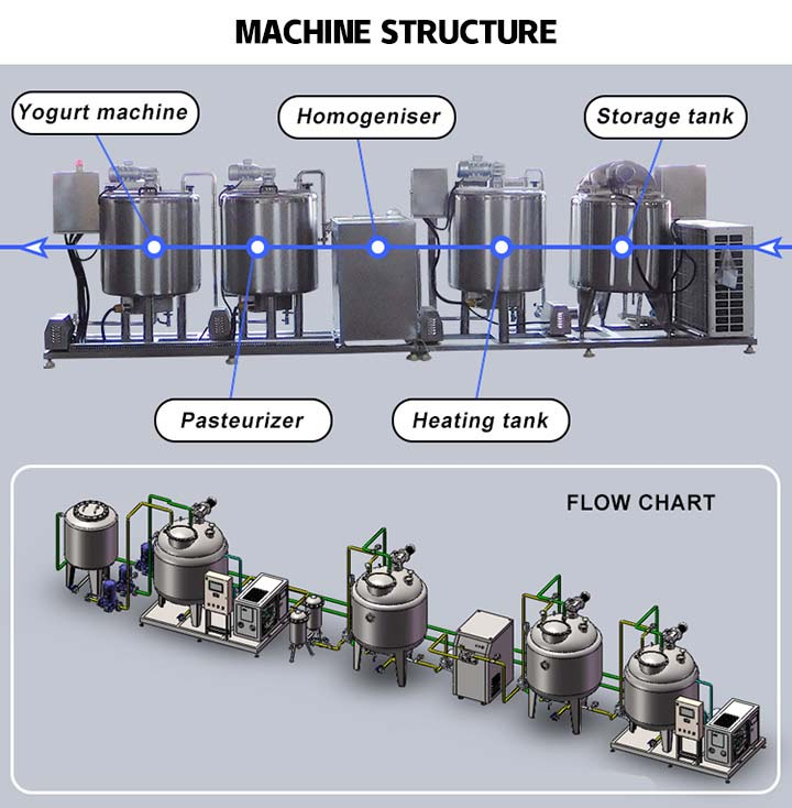 the working flow of the yogurt production line