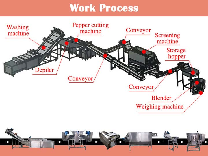 work flow of chopped pepper production line