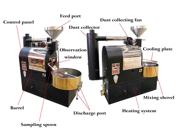 the structure of the coffee roaster