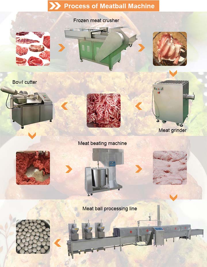 process of meatball production line